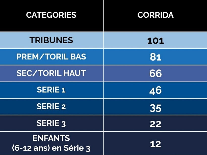 tarifs places corrida journée taurine arènes d'Arles 6 juin 2021
